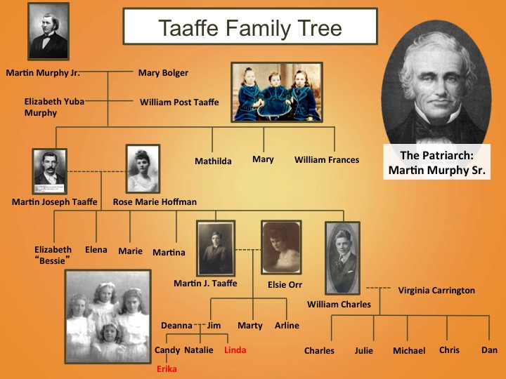 Taaffe Family Tree slide